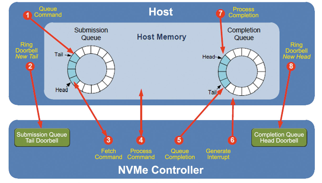 how nvme commands work