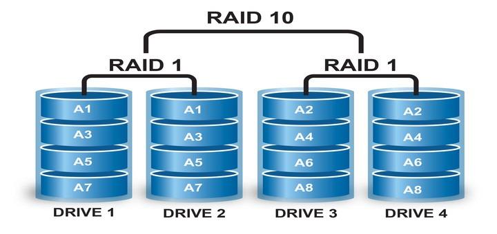 Raid 10 config